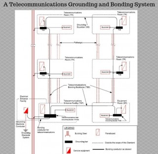 Grounding and Bonding within a Telecommunications System